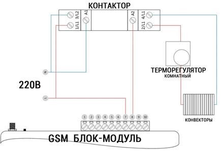 Управление отоплением по GSM на даче или в загородном доме